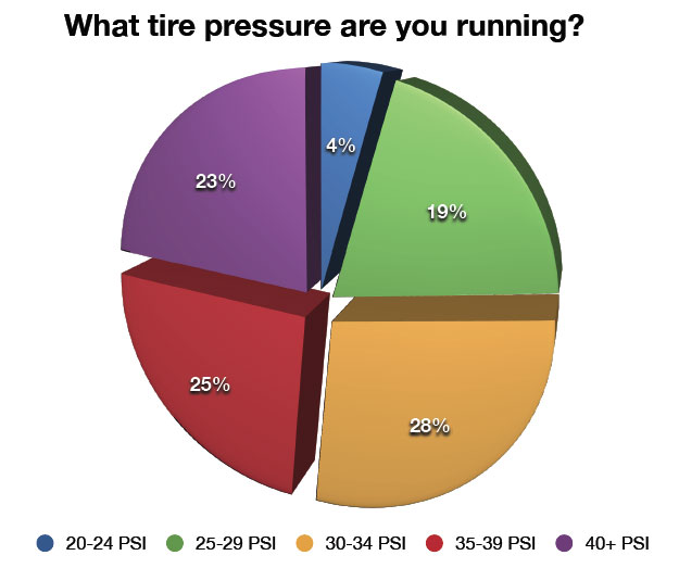 Poll Results: MTB Tire Pressure - What PSI are you running? | Bike198