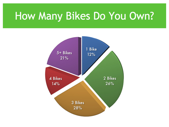 Poll Results: How Many Bikes Do You Own?