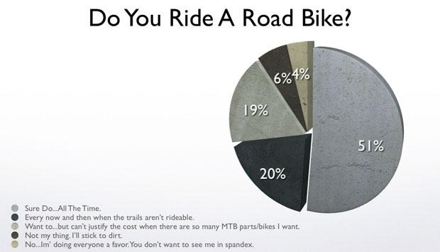 Road Biking Poll Results