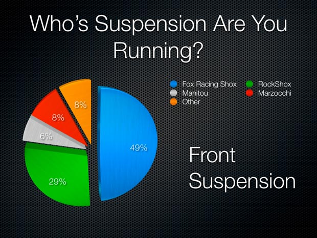 Front Mountain Bike Suspension Results