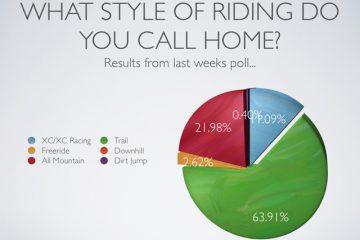 Mountain Biking Poll Results