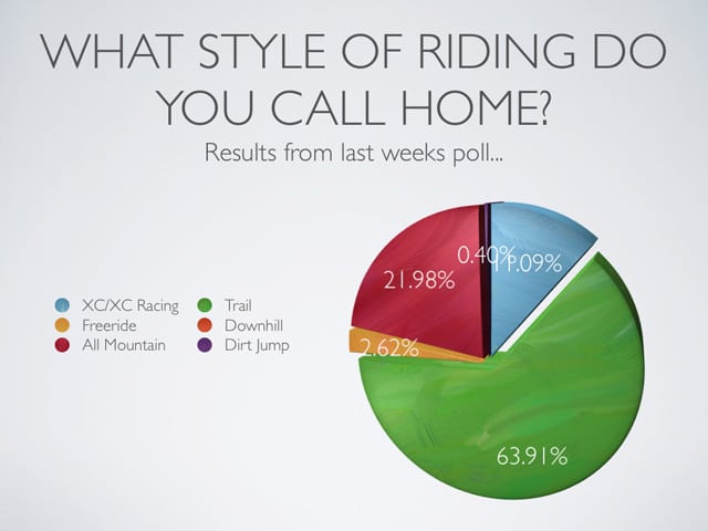 Mountain Biking Poll Results